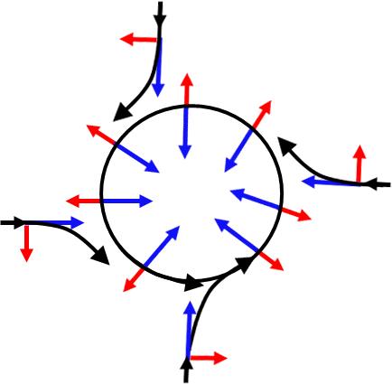 Schéma montrant comment les vents sont déviés pour donner une circulation anti-horaire dans l'hémisphère nord autour d'une dépression
